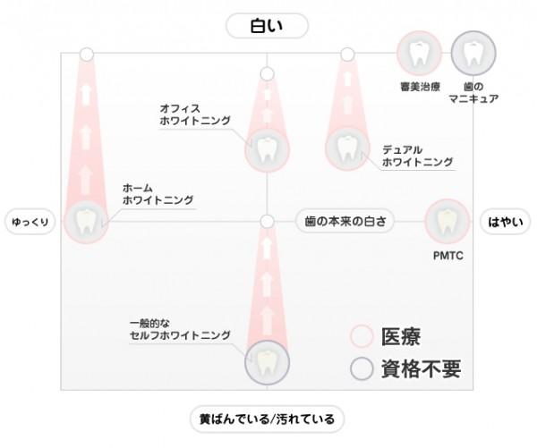 ホワイトニング表3
